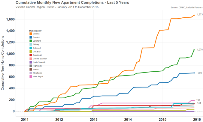 crd apt completions last 5 yrs