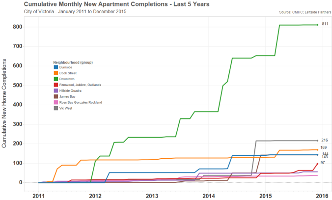victoria apt completions last 5 yrs